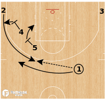 Basketball Play - Boston Celtics - Secondary Stagger