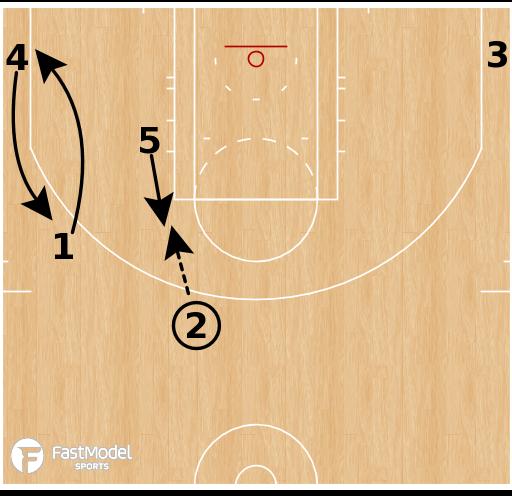 Basketball Play - Boston Celtics - Secondary Stagger