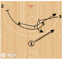 Basketball Play - Boston Celtics - 4 Man Iso