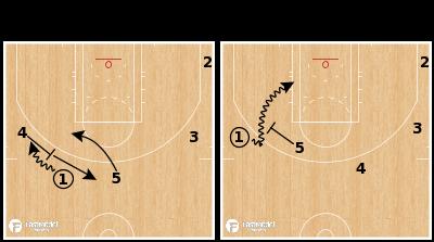 Basketball Play - Boston Celtics - 4 & 5 Ball Screen Mismatch