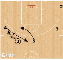 Basketball Play - Boston Celtics - 4 & 5 Ball Screen Mismatch