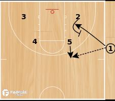 Basketball Play - Utah Handoff Curl-Slip