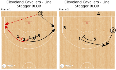Basketball Play - Cleveland Cavaliers - Line Stagger BLOB