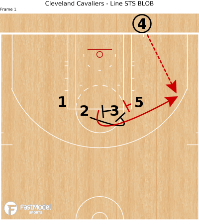 Basketball Play - Cleveland Cavaliers - Line STS BLOB