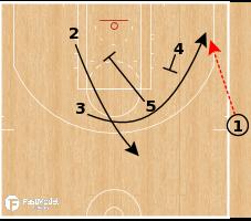Basketball Play - Philadelphia 76ers - EOG Corner SLOB