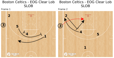 Basketball Play - Boston Celtics - EOG Clear Lob SLOB