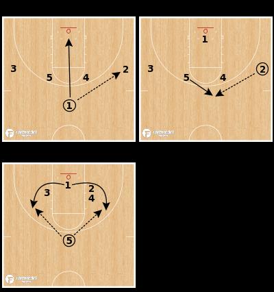 Basketball Play - Point Choice