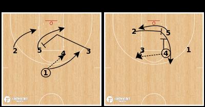 Basketball Play - Indiana Double Cross Screen