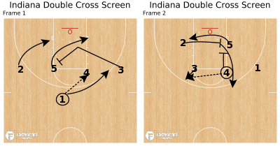 Basketball Play - Indiana Double Cross Screen