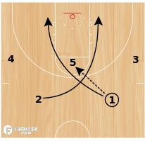 Basketball Play - Cougar Post