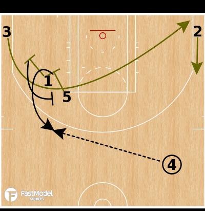 Basketball Play - Boston Celtics - Double Away ATO