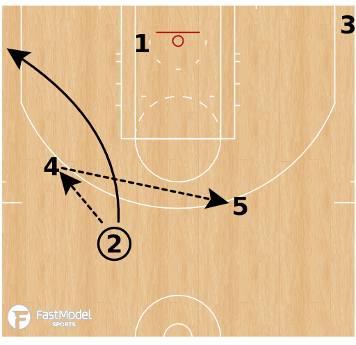 Basketball Play - Boston Celtics - Chin Slice