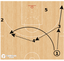 Basketball Play - Boston Celtics - Exchange Get