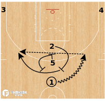 Basketball Play - Boston Celtics - Stack Ball Screen Flare