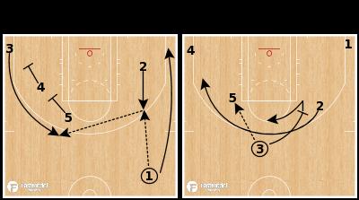 Basketball Play - Boston Celtics - Kickahead 3 Down