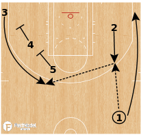 Basketball Play - Boston Celtics - Kickahead 3 Down