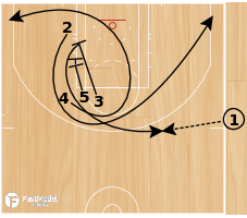 Basketball Play - Quick Side EOG