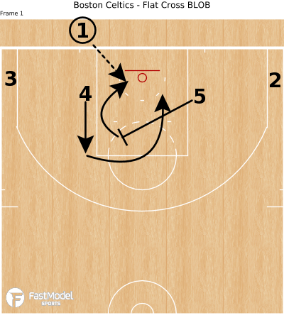 Basketball Play - Boston Celtics - Flat Cross BLOB