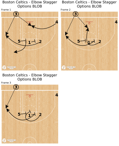 Basketball Play - Boston Celtics - Elbow Stagger Options BLOB