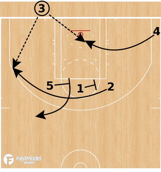 Basketball Play - Boston Celtics - Elbow Stagger Options BLOB