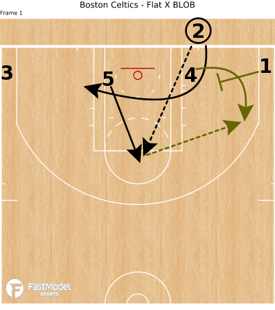 Basketball Play - Boston Celtics - Flat X BLOB