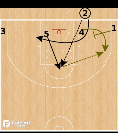 Basketball Play - Boston Celtics - Flat X BLOB
