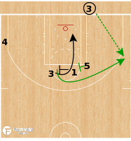Basketball Play - Boston Celtics - STS BLOB