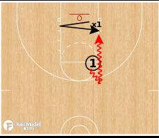 Basketball Play - 1v1 Help Side Finishing