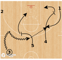 Basketball Play - Golden State Warriors - Drag Open