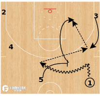 Basketball Play - Golden State Warriors - Drag to Post