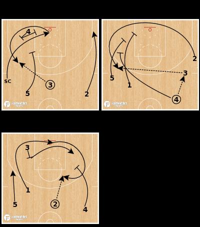 Basketball Play - Golden State Warriors - Early Random Offense