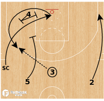 Basketball Play - Golden State Warriors - Early Random Offense