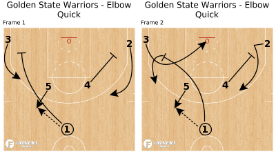 Basketball Play - Golden State Warriors - Elbow Quick