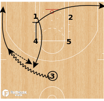 Basketball Play - Portland Trail Blazers - Zipper Spread