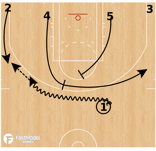 Basketball Play - Milwaukee Bucks - 4 Low Fist