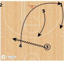Basketball Play - Cleveland Cavaliers - Dribble Veer