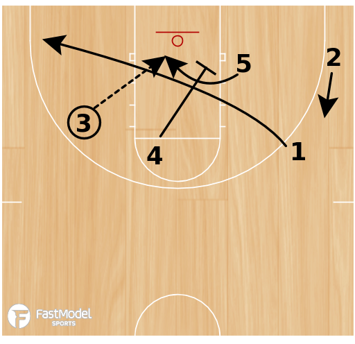 Basketball Play - Wing ISO Post Curl