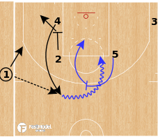 Basketball Play - Golden State Warriors - Zip Middle PNR SLOB