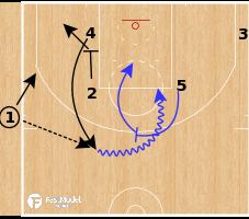 Basketball Play - Golden State Warriors - Zip Middle PNR SLOB