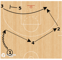 Basketball Play - Golden State Warriors - Strong Slice