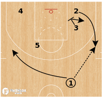 Basketball Play - Golden State Warriors - Turn 3 Split