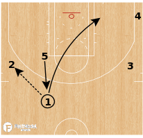 Basketball Play - Houston Rockets - Pin DHO
