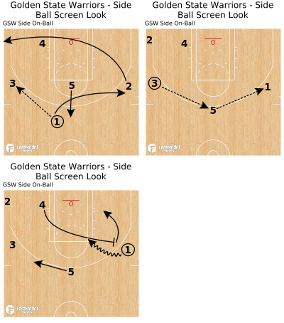 Basketball Play - Golden State Warriors - Side Ball Screen Look