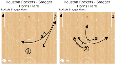 Basketball Play - Houston Rockets - Stagger Horns Flare