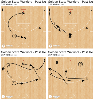 Basketball Play - Golden State Warriors - Post Iso