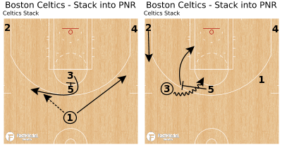 Basketball Play - Boston Celtics - Stack into PNR