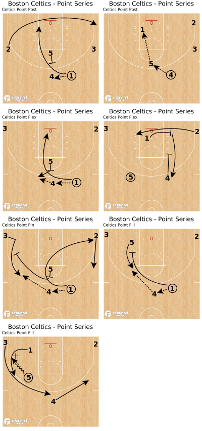 Basketball Play - Boston Celtics - Point Series