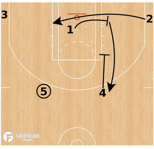 Basketball Play - Boston Celtics - Point Series