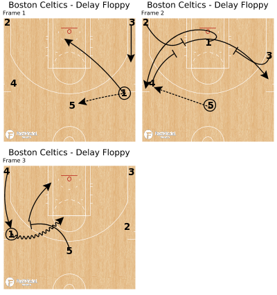 Basketball Play - Boston Celtics - Delay Floppy