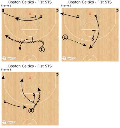 Basketball Play - Boston Celtics - Fist STS
